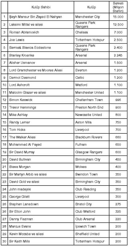 2009 Yılı Futbol Zenginleri Listesi