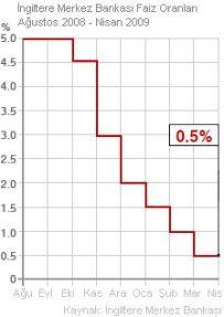 İngiltere Merkez Bankası faiz oranları